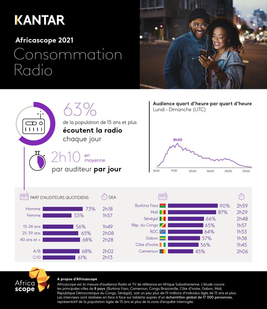 africascope2021 radio